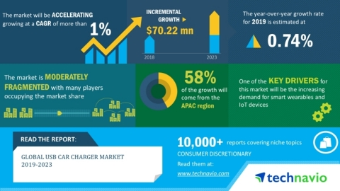 The global USB car charger market will post a CAGR of more than 1% during the period 2019-2023 (Graphic: Business Wire)