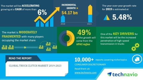The global truck clutch market will post a CAGR of more than 6% during the period 2019-2023. (Graphic: Business Wire)
