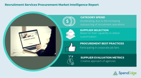 Global Recruitment Services Category - Procurement Market Intelligence Report. (Graphic: Business Wire)
