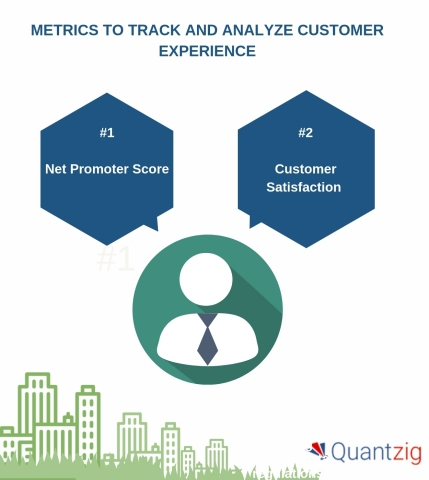METRICS TO TRACK AND ANALYZE CUSTOMER EXPERIENCE (Graphic: Business Wire)