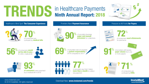 Rising consumer payment responsibility, pressure for a better consumer experience and competition from retail leaders among the key trends impacting consumers, providers and payers (Graphic: Business Wire)