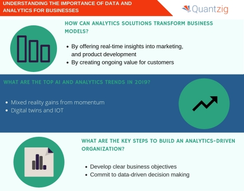 Understanding the importance of data and analytics for businesses. (Graphic: Business Wire)