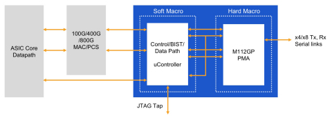 Rambus 112G Long Reach SerDes PHY (Graphic: Business Wire)