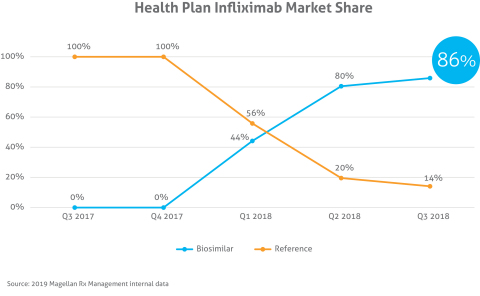Health plan infliximab market share (Graphic: Business Wire)