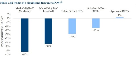 Chart Detailing Mack-Cali's NAV Trading Discount to Peers