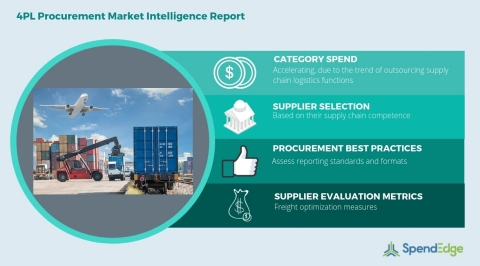 Global 4PL Category - Procurement Market Intelligence Report. (Graphic: Business Wire)