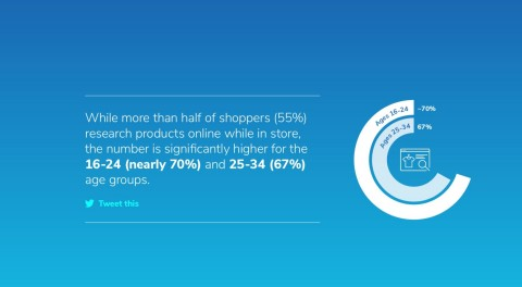 New research from inRiver reveals 55% of shoppers research products online while in store, and this number is higher for 16-24 (nearly 70%) and 25-34 (67%) age groups | http://bit.ly/2P9XqGM (Graphic: Business Wire)