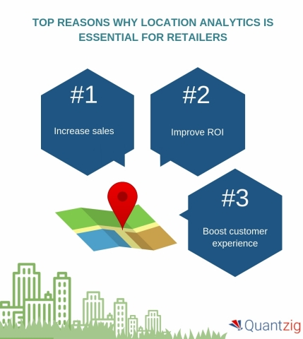 Top Reasons Why Location Analytics is Essential for Retailers (Graphic: Business Wire)