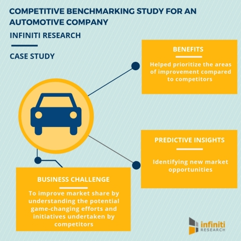 Competitive benchmarking study for an automotive company (Graphic: Business Wire)