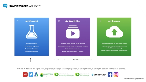 How AdChef works (Graphic: Business Wire)