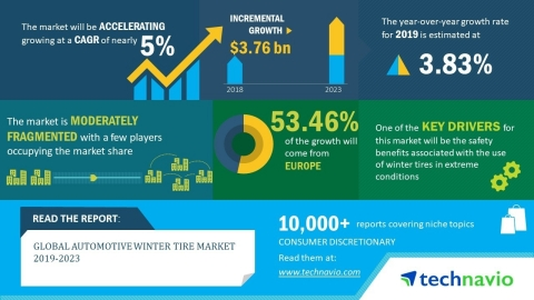 The global automotive winter tire market will post a CAGR close to 5% during the period 2019-2023 (G ...
