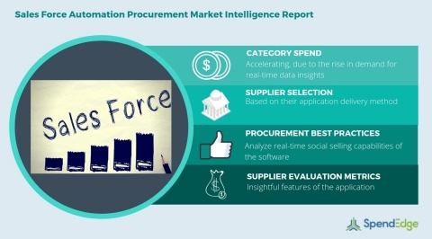 Global Sales Force Automation Category - Procurement Market Intelligence Report. (Graphic: Business Wire)