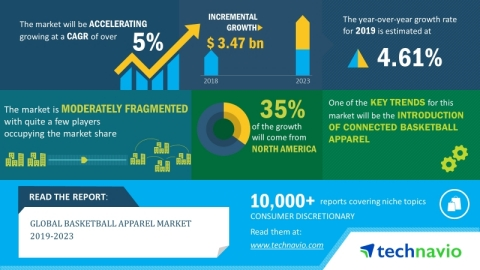 The global basketball apparel market will post a CAGR of over 5% during the period 2019-2023 (Graphi ...