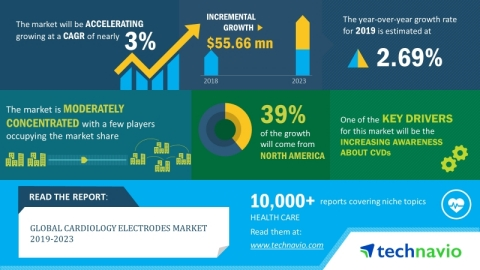 The global cardiology electrodes market will grow at a CAGR of almost 3% during 2019-2023 (Graphic:  ...