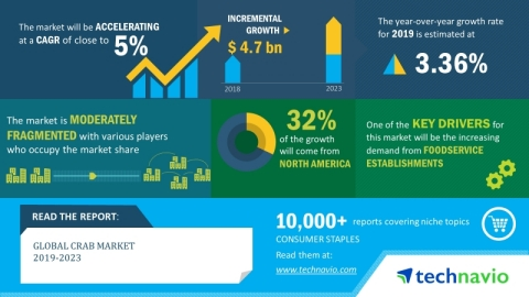The global crab market will post a CAGR of close to 5% during the period 2019-2023 (Graphic: Busines ...