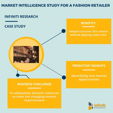 Market intelligence study for a fashion retailer (Graphic: Business Wire)