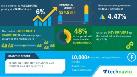 The global drilling mud desander and desilter market will post a CAGR of close to 6% during the peri ...