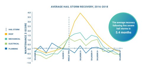 Average Hail Storm Recovery (Graphic: Business Wire)