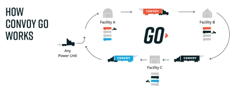 How Convoy Go Works (Graphic: Business Wire)