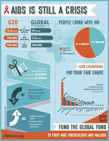 GRAPHIC: AIDS is Still a Crisis--AHF Urges G20 Countries to Fund the Global Fund to Fight AIDS, Tuberculosis and Malaria (Graphic: Business Wire)