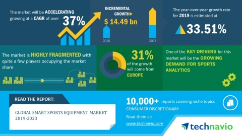 The global smart sports equipment market is expected to post a CAGR of over 37% during the period 2019-2023 (Graphic: Business Wire)