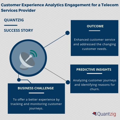 Customer Experience Analytics Engagement for a Telecom Services Provider (Graphic: Business Wire)