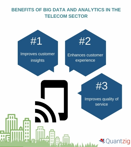 Big Data and Analytics in the Telecom Industry (Graphic: Business Wire)
