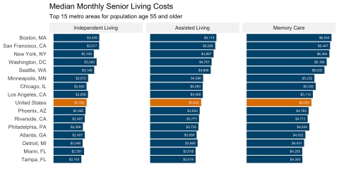 Median Monthly Senior Living Care Costs for Independent Living, Assisted Living and Memory Care in the Top 15 Metro Areas for Population Age 55 and Older (Source: A Place for Mom)