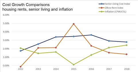 Cost Growth Comparisons: Zillow Rent Index, Senior Living Cost Index and Inflation, 2012 through 2018 (Source: A Place for Mom)