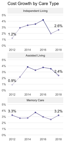 Cost Growth by Care Type: Independent Living, Assisted Living and Memory Care, 2012 through 2018 (Source: A Place for Mom)