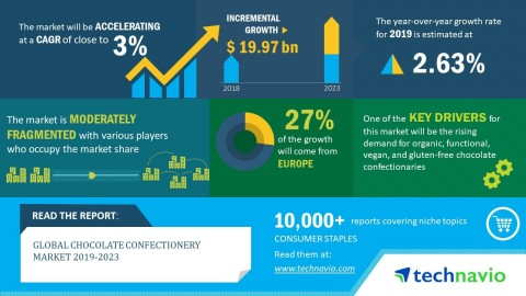 Technavio has published a new market research report on the global chocolate confectionery market from 2019-2023. (Graphic: Business Wire)