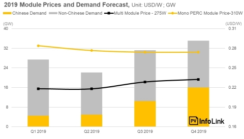 2019 Module Prices and Demand Forecast. (Photo: Business Wire)