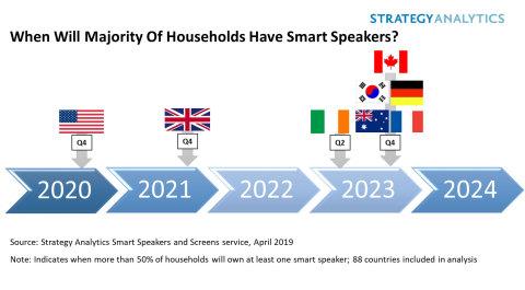 Smart Speaker Adoption Timeline (Graphic: Business Wire)