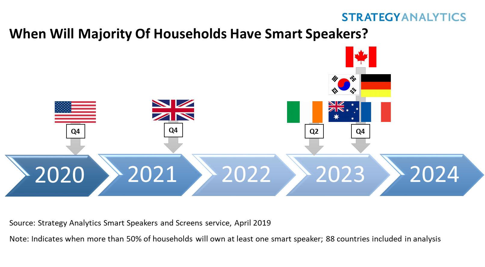 strategy analytics majority of us homes will have smart speaker Crutchfield Speaker Wiring Diagram