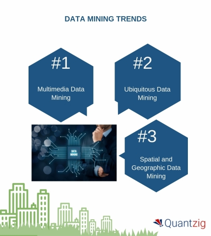 DATA MINING TRENDS (Graphic: Business Wire)
