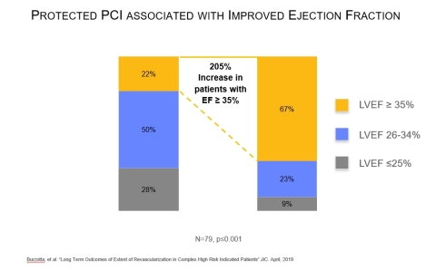 A study published on April 9 in Journal of Interventional Cardiology examined complex high-risk patients with multivessel disease who were considered unsuitable for surgery and received an Impella-supported Protected PCI. The study found six months after the Protected PCI, the number of patients with left ventricular ejection fraction (LVEF) greater than or equal to 35% increased by 205%, from 22% to 67% (n=79, p ≤ 0.001). (Graphic: Abiomed, Inc.)