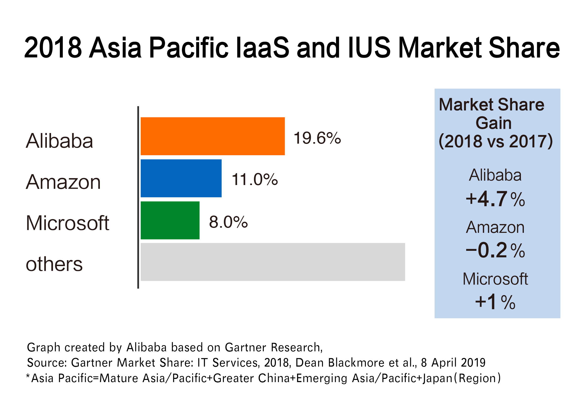 Alibaba Cloud Ranked First In Asia Pacific By Gartner Market Share It Services In Iaas And Ius Business Wire Alibaba pictures group ltd is an investment holding company principally engaged in the movie promotion and distribution. alibaba cloud ranked first in asia