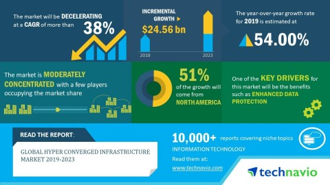 Technavio has published a new market research report on the global hyper converged infrastructure market from 2019-2023. (Graphic: Business Wire)