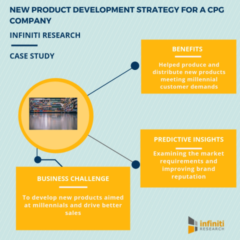 New product development strategy for a CPG company (Graphic: Business Wire)