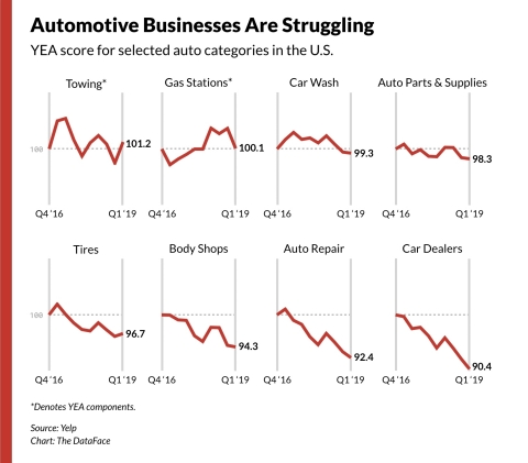 Yelp Economic Average for selected auto categories in the U.S. (Graphic: Business Wire)