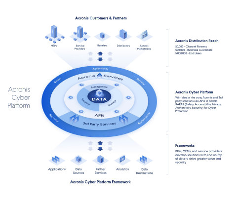 Acronis Grants Developers Early Access to the Acronis Cyber Platform (Graphic: Business Wire)