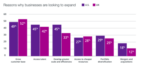 Velocity Global's new report reveals reasons why businesses are looking to expand (Graphic: Business ...