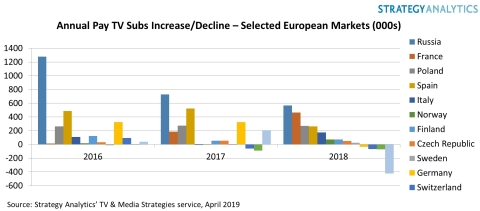 Annual Pay TV Subscriptions Increase/Decrease: Selected European Markets (Graphic: Business Wire)