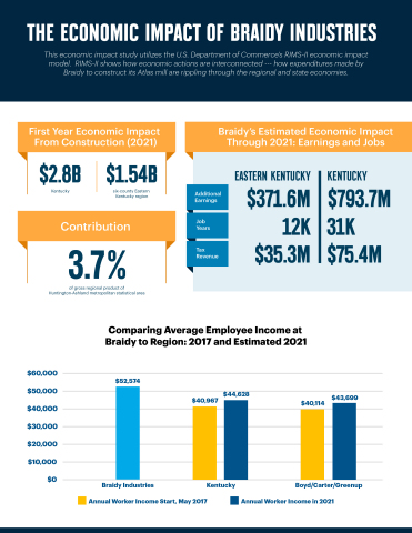 The Economic Impact of Braidy Industries (Graphic: Business Wire)
