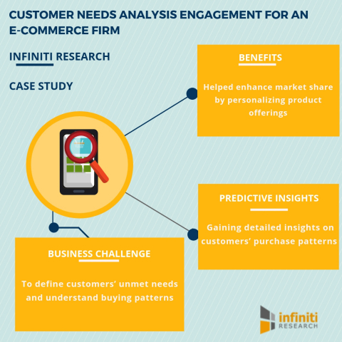 Customer needs analysis engagement for an e-commerce firm (Graphic: Business Wire)