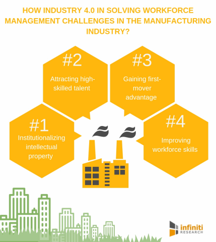 How industry 4.0 is solving workforce management challenges in the manufacturing industry. (Graphic: Business Wire)