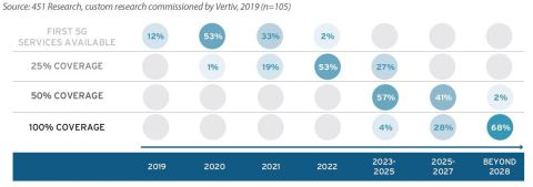 Well over three-quarters (86%) of the 451 Research survey respondents will deliver their first 5G commercial services in 2020 (53%) or 2021 (33%). (Graphic: Business Wire)