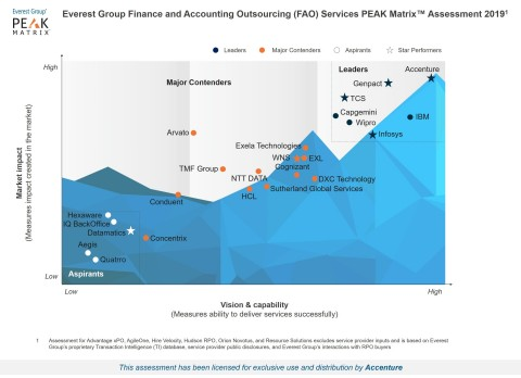 Accenture positioned as the Overall Leader for both Market Impact and Vision & Capability in Everest ...