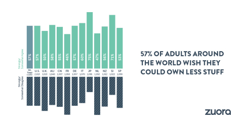 """Product ownership is a thing of the past. 57% of international adults wish they could own less """"stuff."""" (Graphic: Business Wire)"""