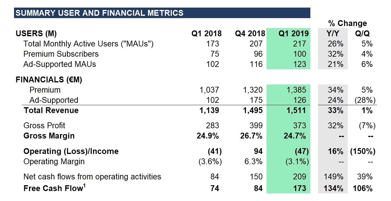Spotify Technology S A  Announces Financial Results for First